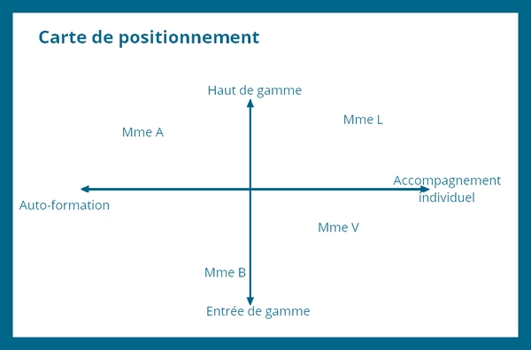 carte positionnement